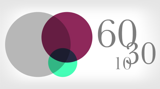 The 60:30:10 color palette theory is one of the basic rules to having a harmonies end result.